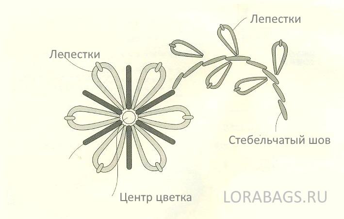 Сумка из рафии с цветами - вышивка
